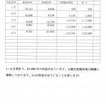 ①平成29年自治会館電力使用料推移表