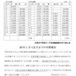 ①資源回収事業月別実績表